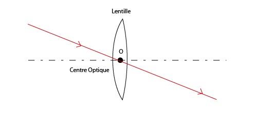 Lentille convergente